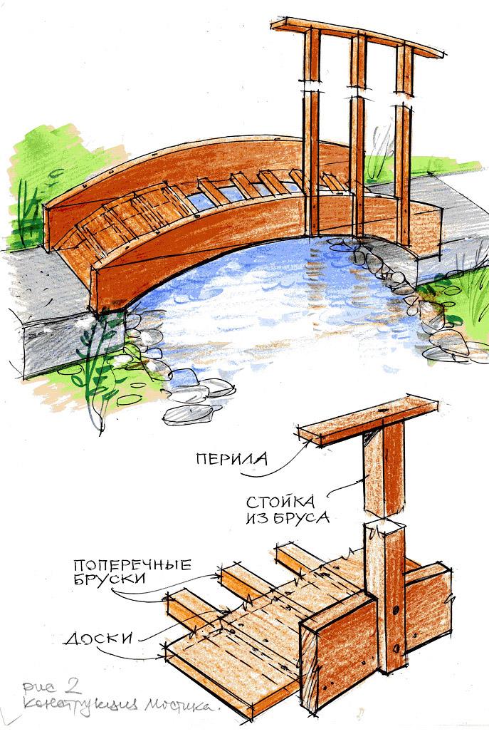 Как сделать мостик на даче своими руками из подручного материала
